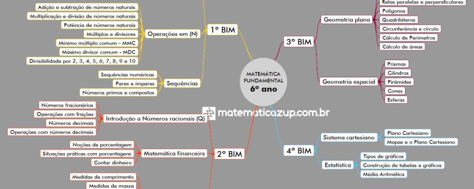 Mapa mental Conteúdos 6º ano