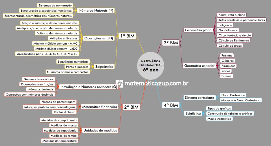 mapa mental matematica fundamental 6 ano