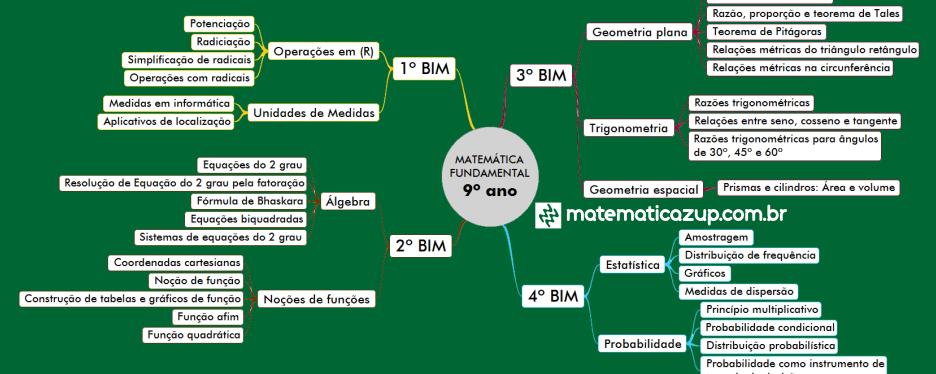 Mapa mental Conteúdos 9º ano