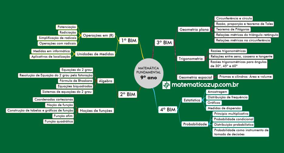 mapa mental matematica fundamental 9 ano
