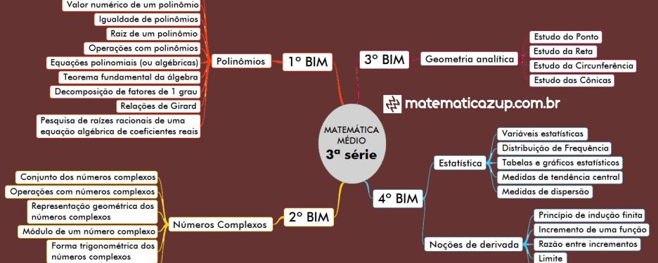 Mapa mental Conteúdos 3ª série