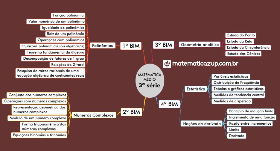 mapa mental matematica medio 3 serie