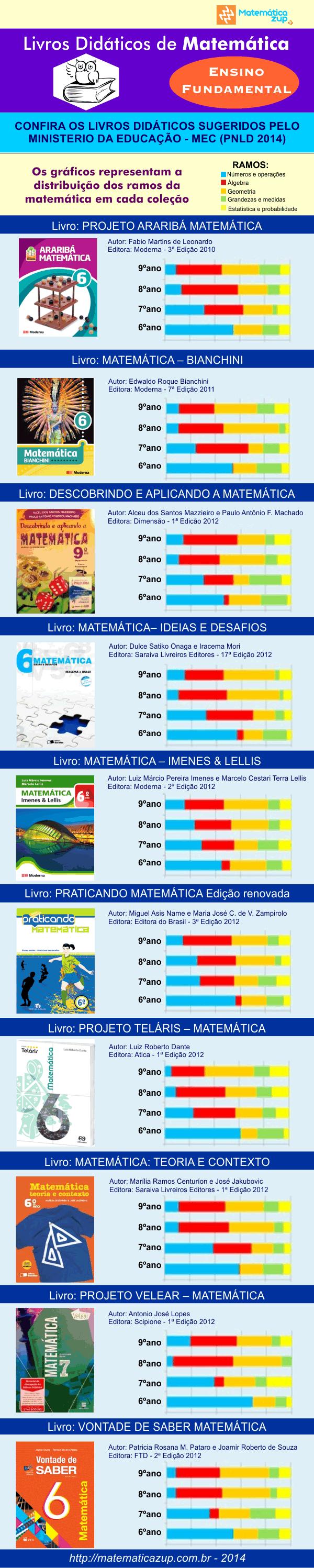 infografico_livros_didaticos_matematica