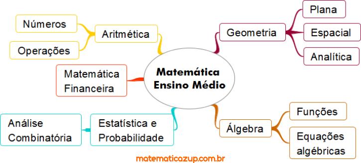 Ramos da matemática 1