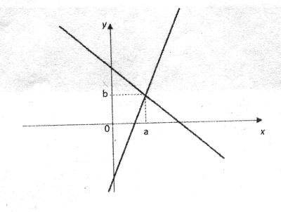saresp-prova-matematica-9-ano-2011-76