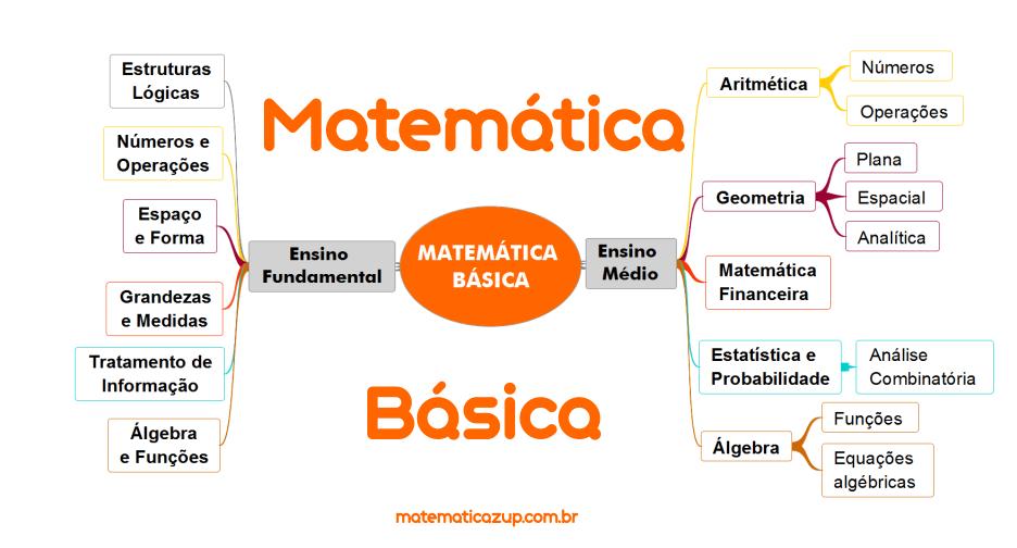 mapa mental matematica basica