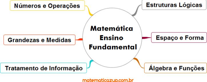 Blocos de Conteúdos de Matemática do Ensino Fundamental