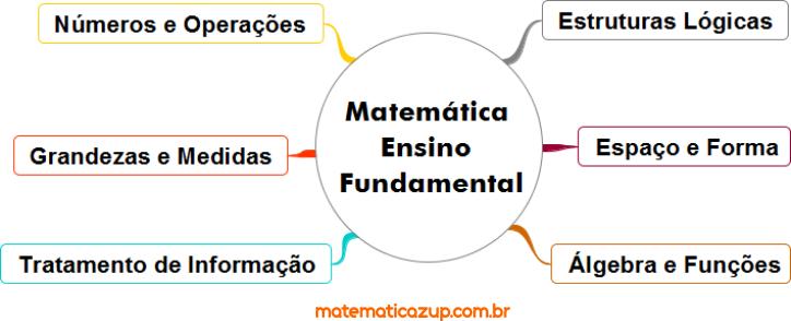 ramos-da-matematica-ensino-fundamental-1