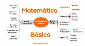 Matemática Básica Online