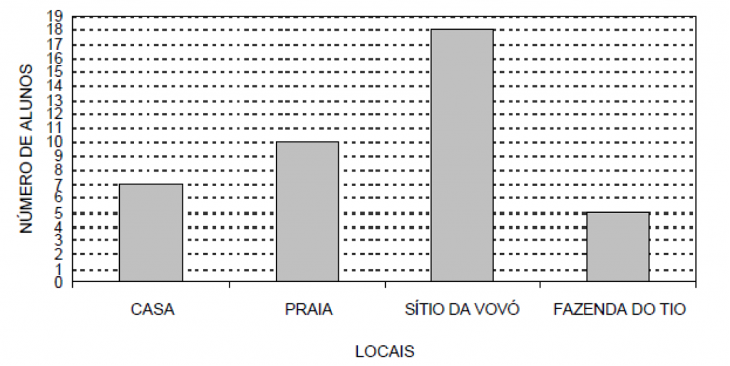 prova-brasil-matematica-2011-150