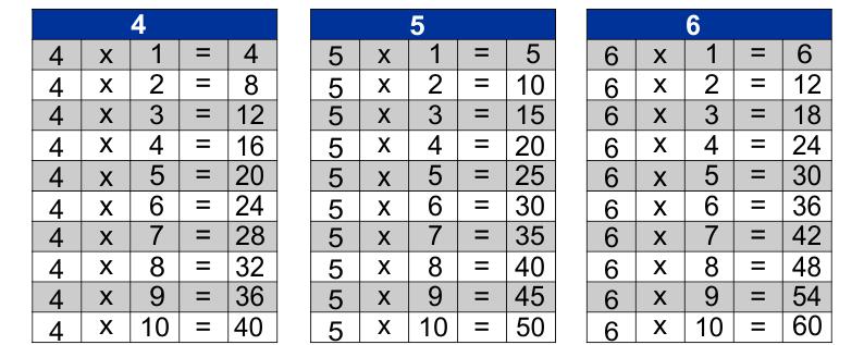 Tabuada de Multiplicação para imprimir