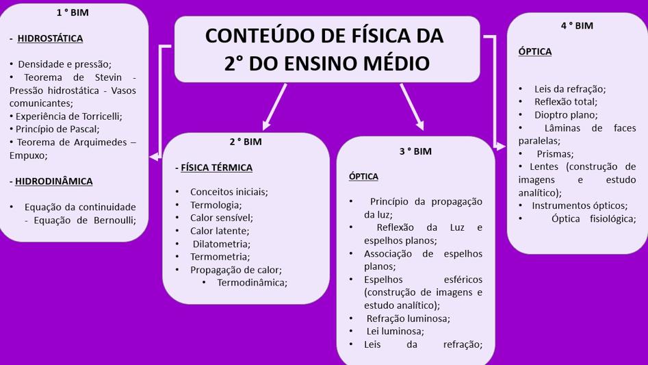Física 2ª série Ensino Médio 1