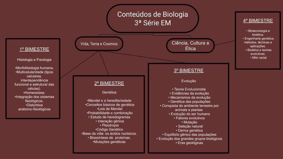 Biologia 3ª série Ensino Médio 1