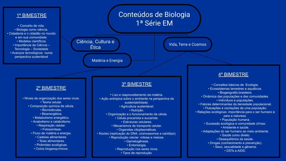Biologia 1ª Série Ensino Médio 1