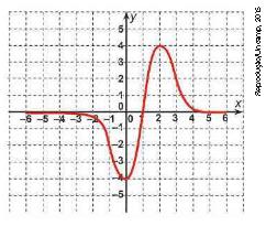 Exercícios de matemática 1ª série - 2º bimestre 15
