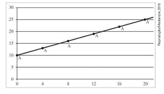 Provas de Matematica OBMEP 2015 - Nivel 2 8