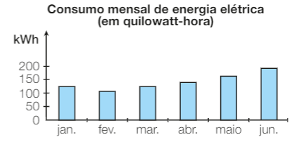 Provas de Matematica OBMEP 2015 - Nivel 1 4
