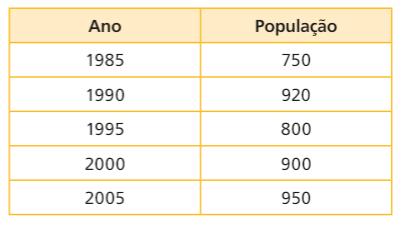 Provas de Matematica OBMEP 2015 - Nivel 1 5