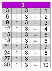 jogos de tabuada de divisão do 3