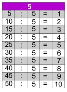 jogos de tabuada de divisão do 5