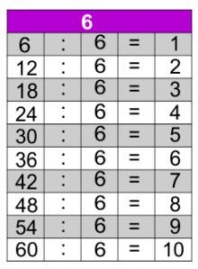 Jogos de tabuada de divisão do 6