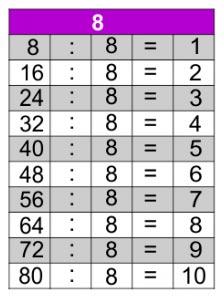 jogos de tabuada de divisão do 8