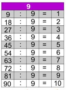 jogos d e tabuada de divisão do 9