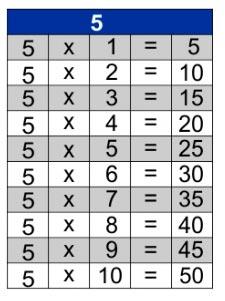 jogos de tabuada de multiplicação do 5