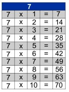 jogos de tabuada de multiplicação do 7