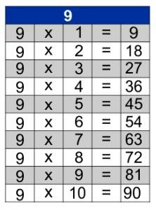 jogos de tabuada de multiplicação do 9